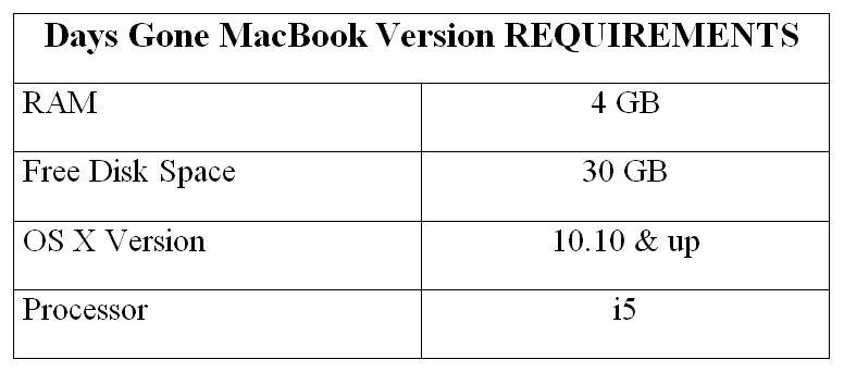 Days Gone MacBook Version REQUIREMENTS