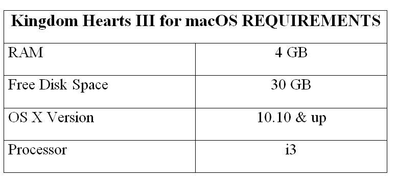 Kingdom Hearts III for macOS REQUIREMENTS
